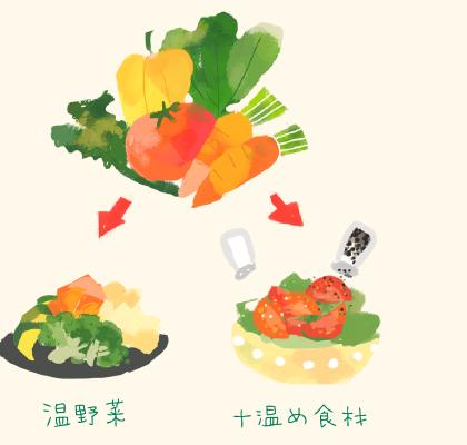イラスト:温野菜+温め食材