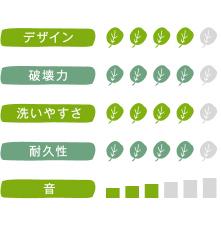 Panasonic ZOJIRUSHI ミキサー BM-RE08-HAの評価